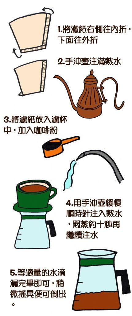 pouorvercoffeehand